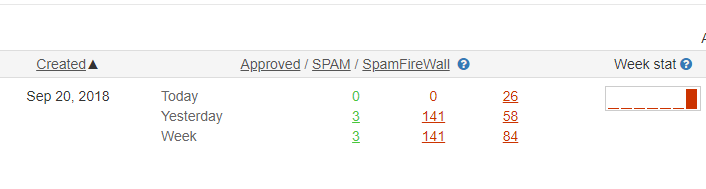 CleanTalk spam logs statistics
