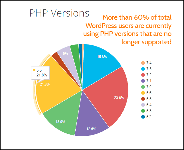 WordPress PHP Versions Statistics