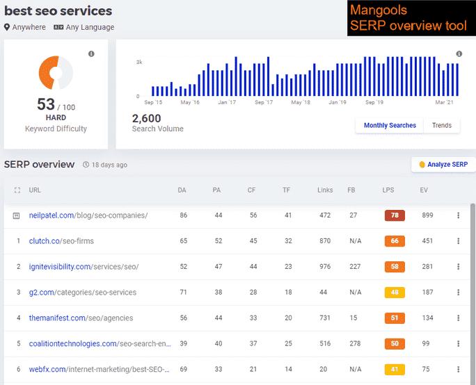 Mangools SERP overview tool